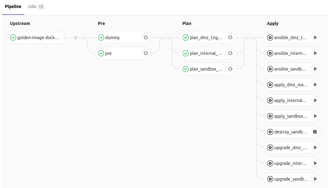 A screenshot of our provisioning pipeline